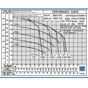 """GR PA(Prime Aire)12A60-B 12"""" Pump"""