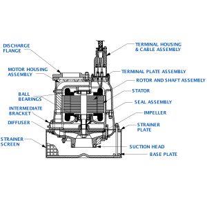 """Sub Pump 6""""x6"""" S6C1-E35 460/3"""