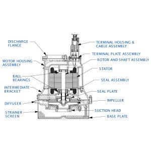 """Sub Pump 8""""x8"""" S8C1-E140"""