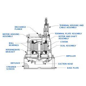 "Sub Pump 8""x8"" S8A1-E95"