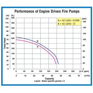 """2.5""""x 2.5"""" 62 1/2A1-GX390 High Pressure"""