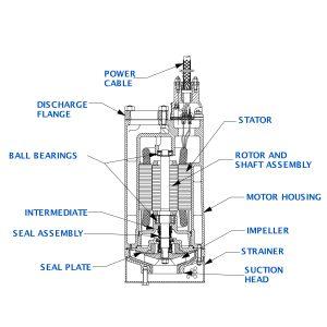 """Sub Pump 3""""x3"""" S2B1 SlimLine 230V 6HP"""