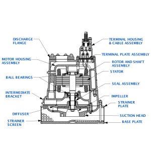 "Sub Pump 4""x4"" S4A1-E25 460/3"