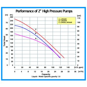 2″ IPT High Pressure