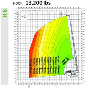 Magni Rotating TeleHandler 6.35