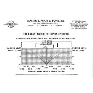 Wellpoint System